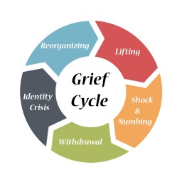 Griefcycle